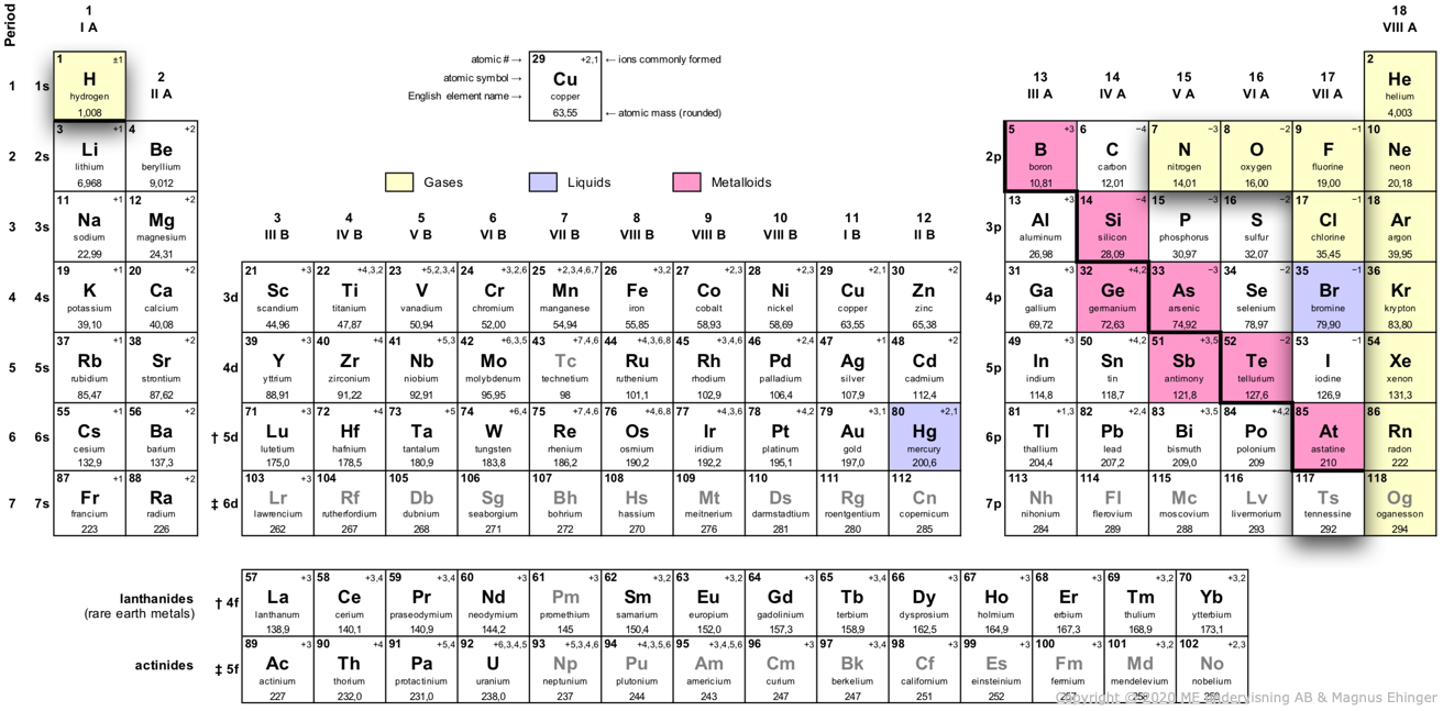 These elements form diatomic molecules (although it is uncertain if astatine and tennessine really do).