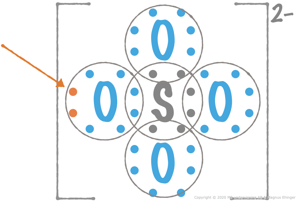 Lewis dot structure of a sulfate ion. Two extra electrons are needed for all the atoms to get noble gas structure.