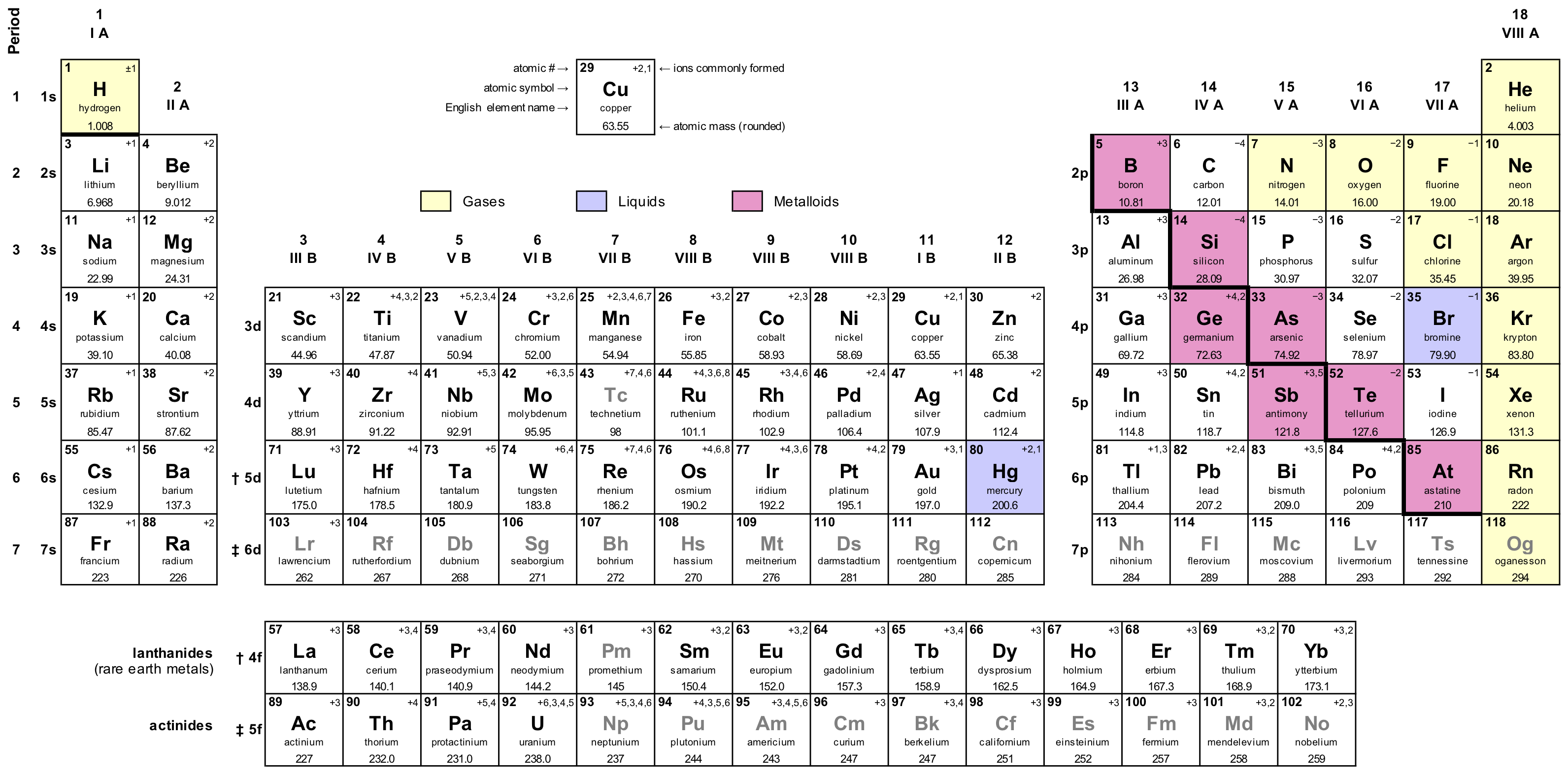 Hydrogen is up to the left of the periodic table, and oxygen is up to the right.