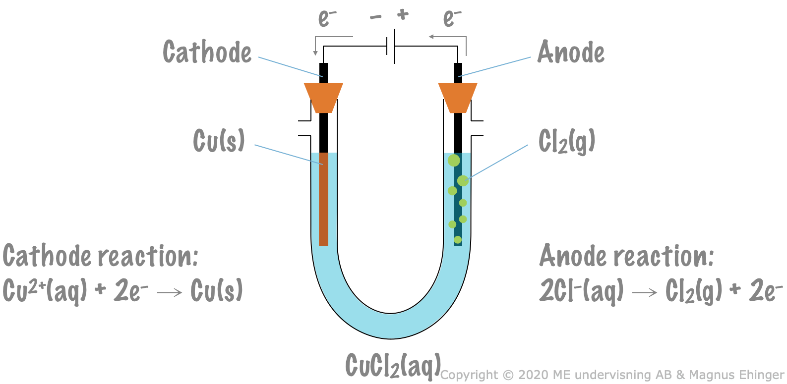 Electrolysis of cupric chloride.