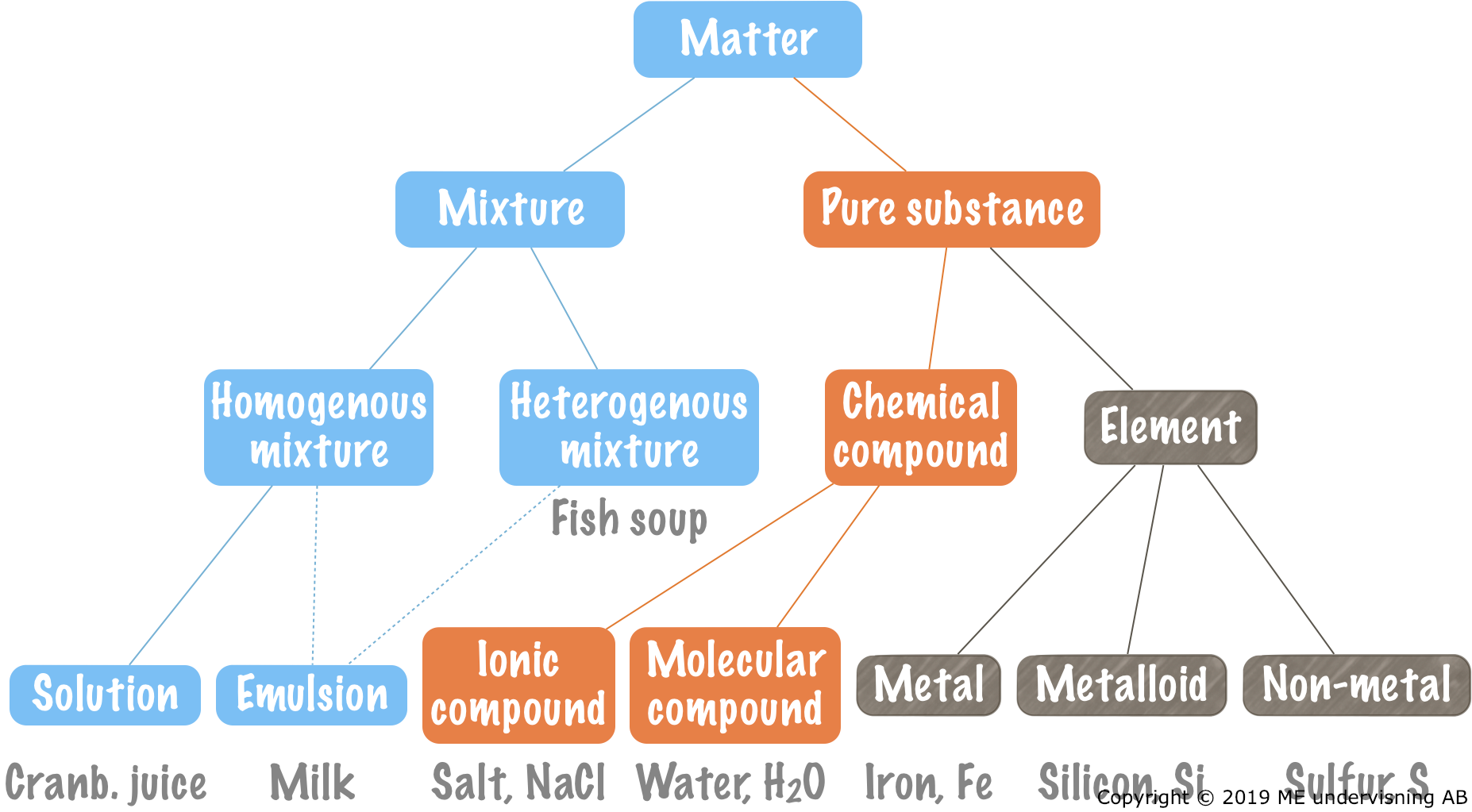 Matter may be classified as mixtures or pure substances. These may be further classified as shown in the picture. Examples of each type is shown at the bottom.