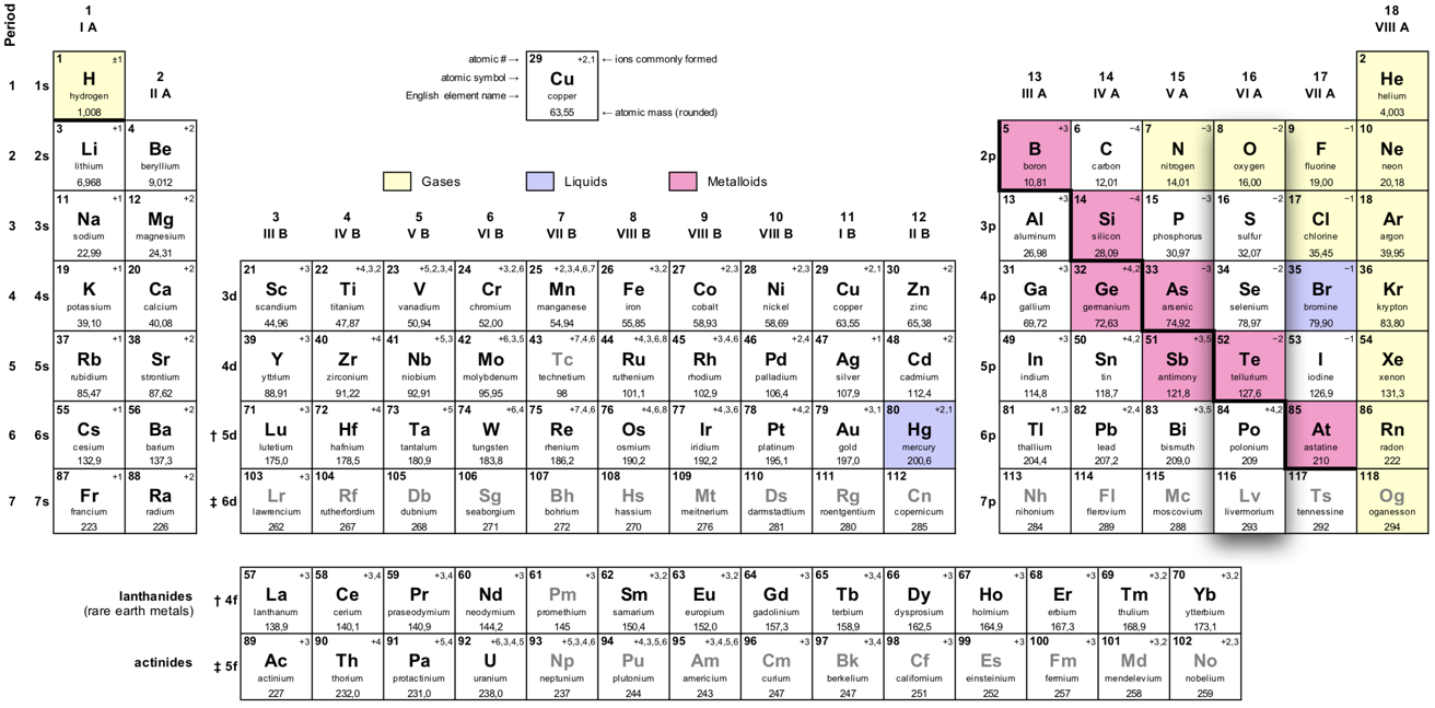 The oxygen group (the chalcogens) are in group 16 of the periodic table.